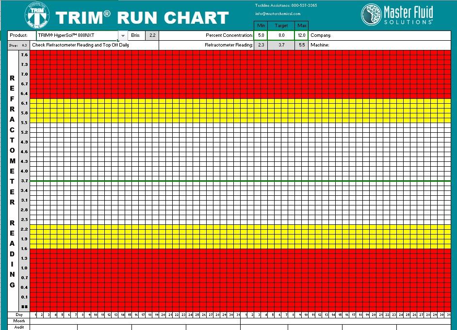 TRIM® RUN CHART